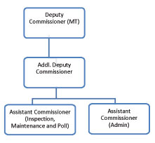 mt-Transport-Division-(2)1